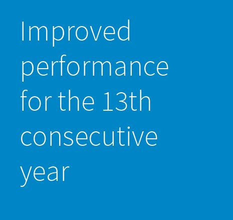 Health and Safety 13 years improved performace